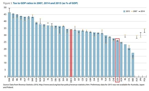 OECD Tax GDP