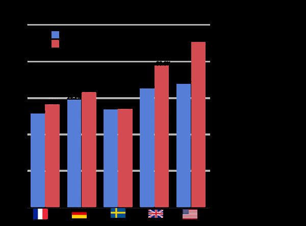 Progressivity US v Europe
