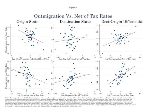 Tax San Fran Fed Study 2