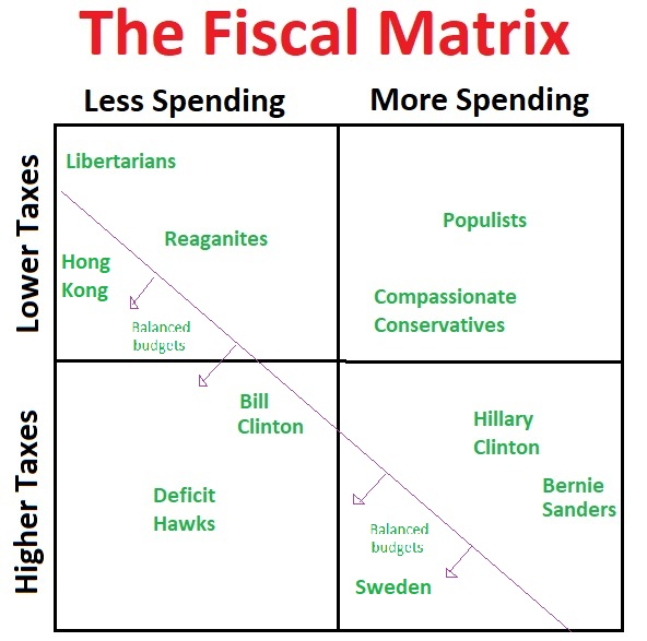 Fiscal Matrix Red Ink