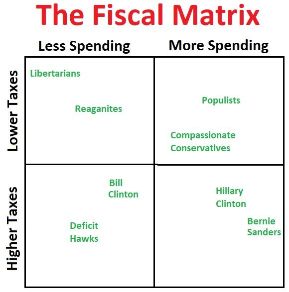 Fiscal Matrix