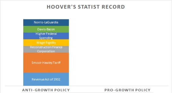 Hoover Record