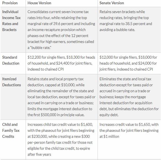 Tax Foundation Comparison, I