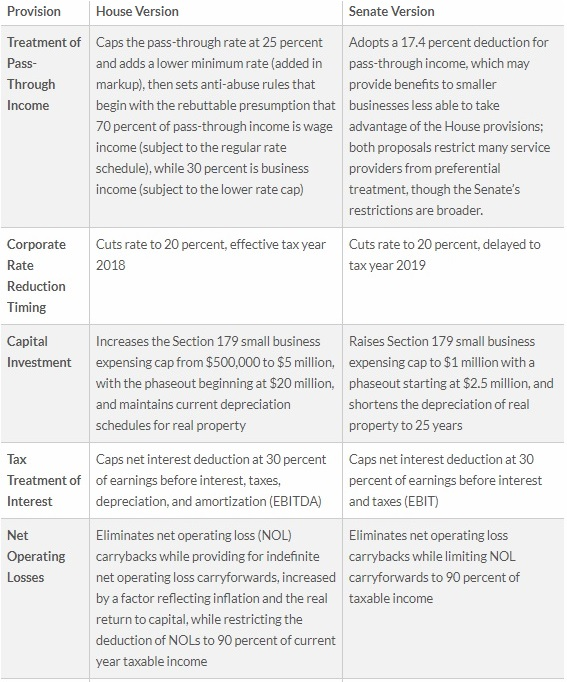 Tax Foundation Comparison, II