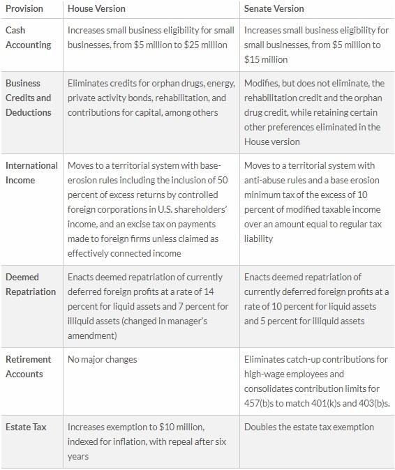 Tax Foundation Comparison, III