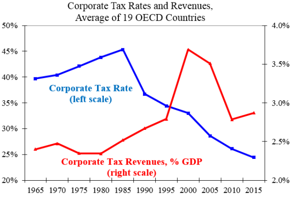 tax_rates_revs_oecd