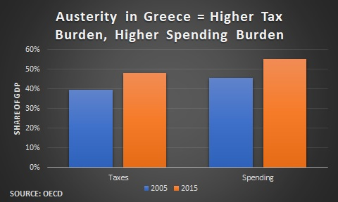 The Greek Experiment: Can an Economy Be Wiped Out by Taxation?