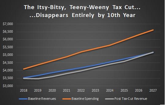 Tax Cut Budget Balance I