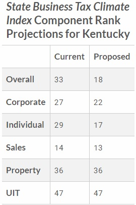 Kentucky Adopts a Flat Tax