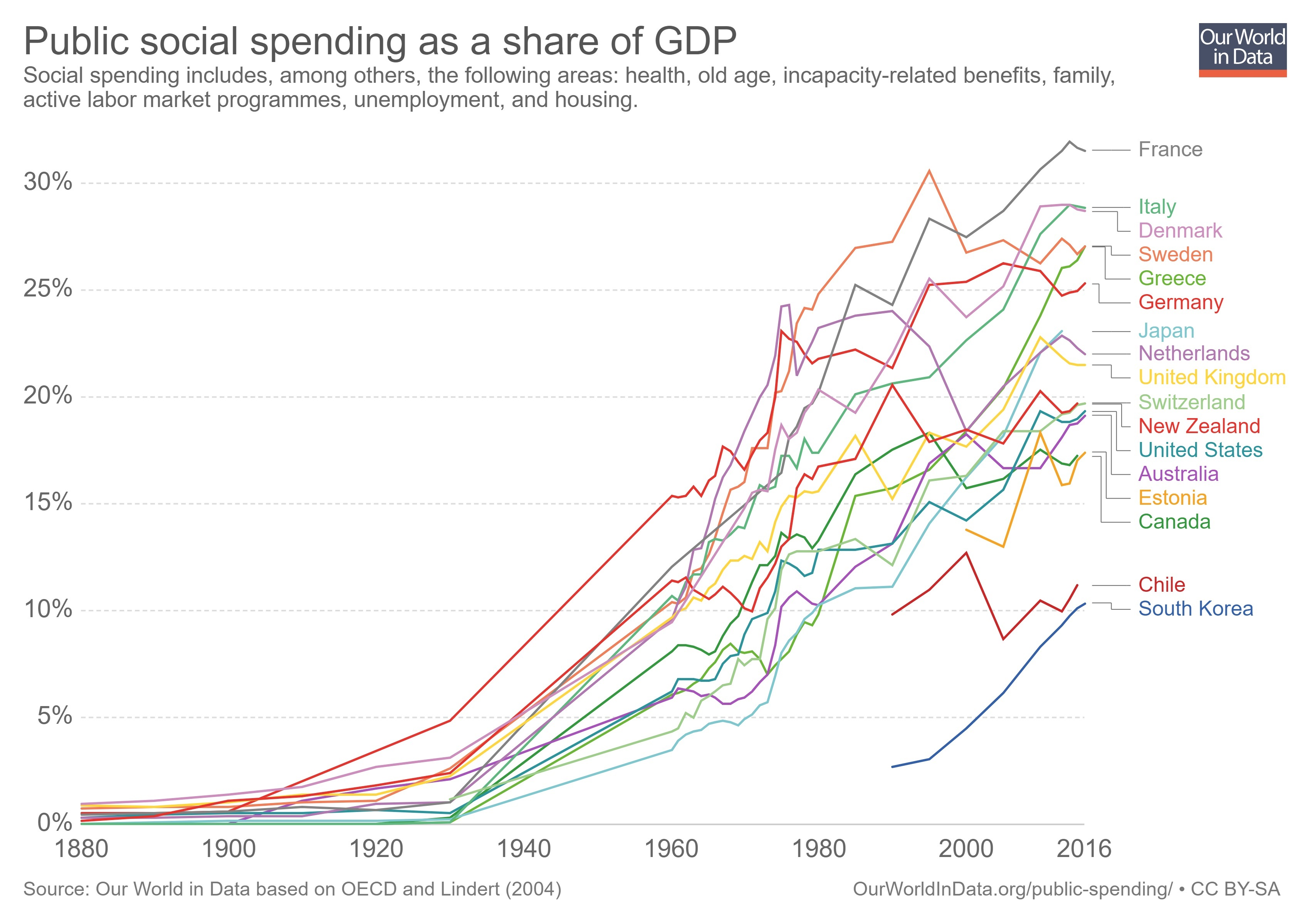 The Western World s Most Depressing Chart 962a0c597e