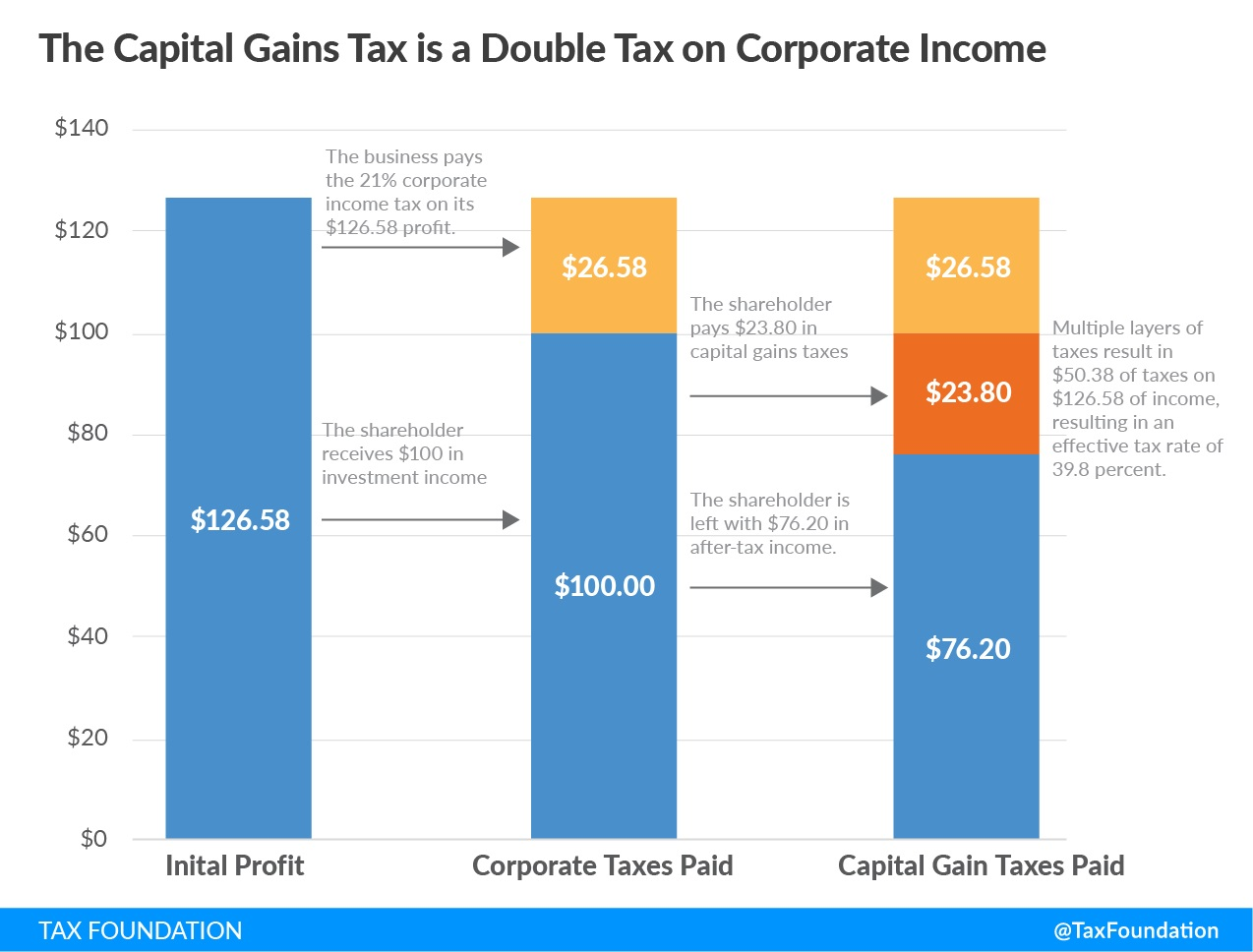 Bob Dylan and the Capital Gains Tax