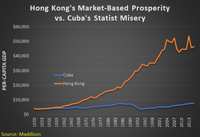 Economic Lessons from Cuba and Hong Kong