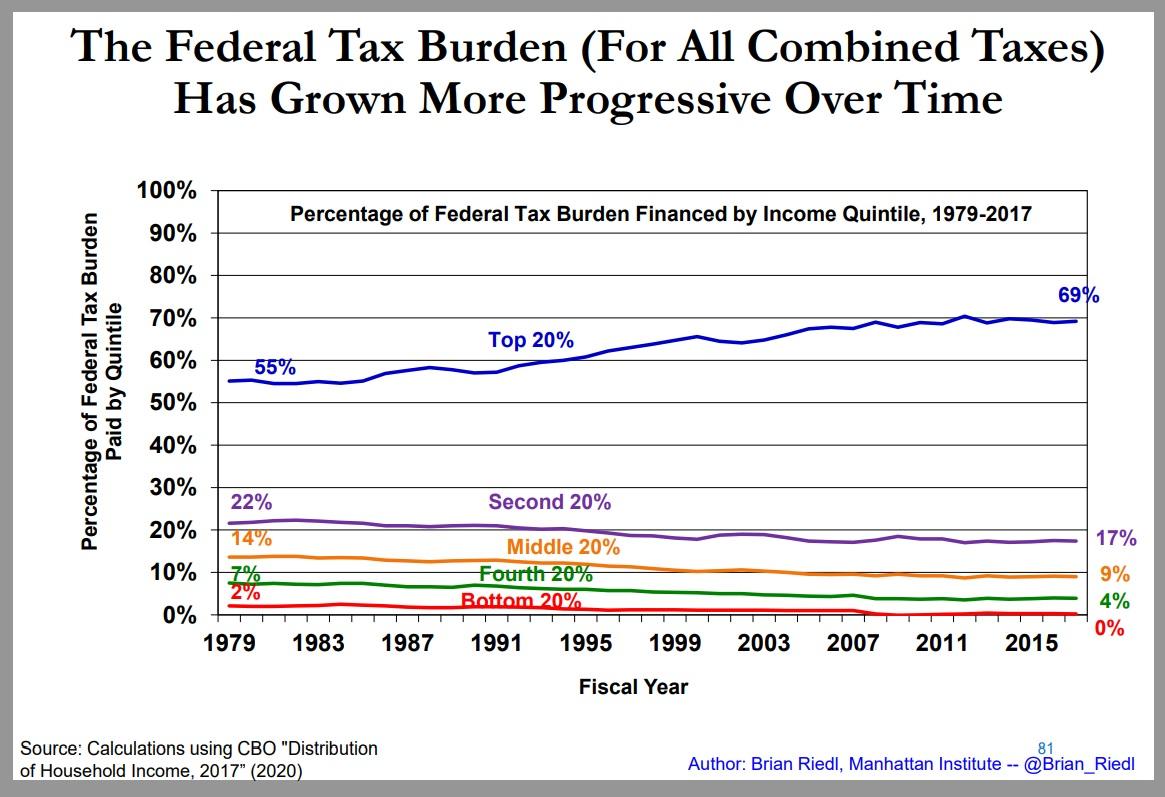The Case Against Biden's Class-Warfare Tax Policy, Part I