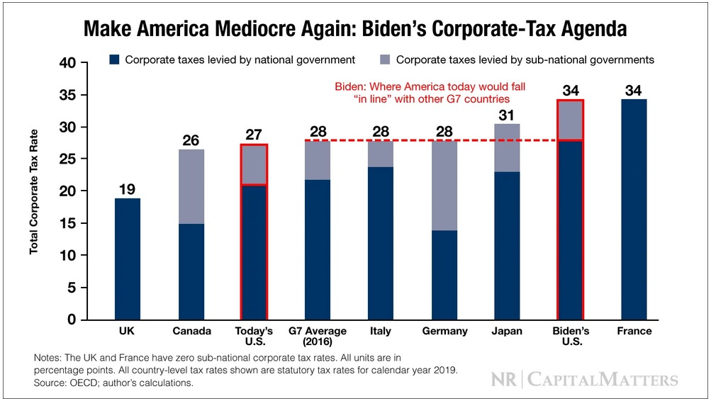 The Suddenly Real Threat of a Higher Corporate Income Tax Rate